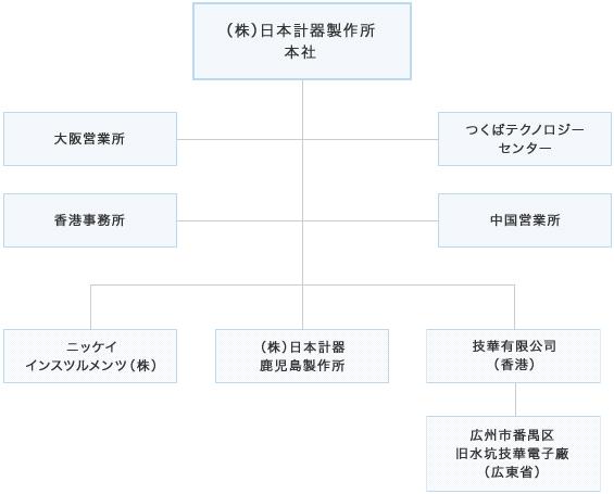 ㈱日本計器 関連会社・グループ会社 関連図