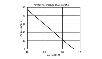 風量静圧特性